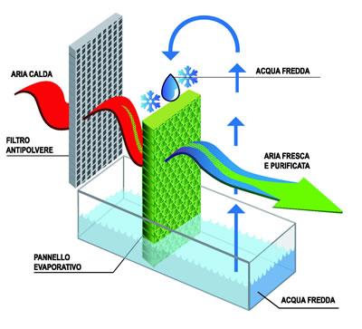 raffrescamento industriale evaporativo